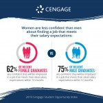 Cengage Student Opportunity Index Indicates Lack of Gender Equality